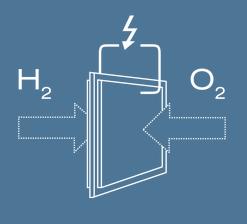 Schema Brennstoffzelle
