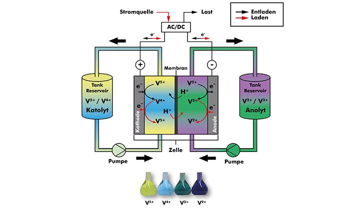 Vanadium-Redox-Flow-Batterie Funktionsprinzip (Grafik: Schmid-Group)